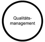 Qualitätsmanagement MOOCit.png