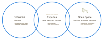 Qualitätsmanagement MOOCit - Redaktion - Experten - Open Space.png